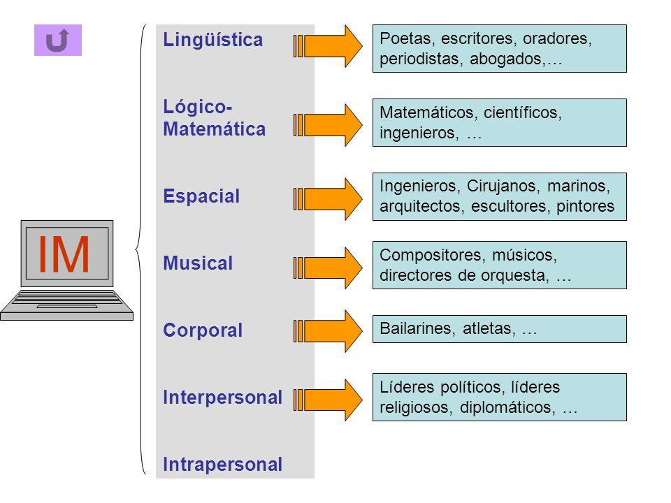 IM Lingüística Lógico-Matemática Espacial Musical Corporal