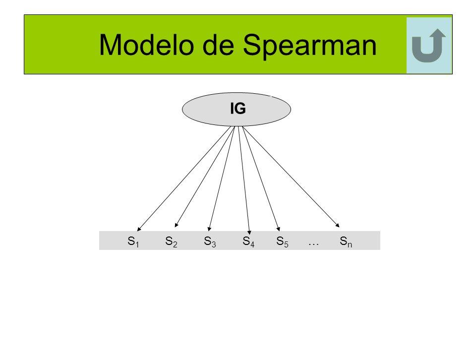 Modelo de Spearman IG S1 S2 S3 S4 S5 … Sn