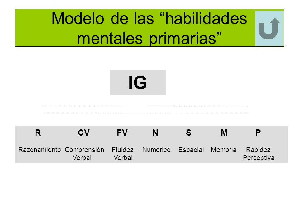 Modelo de las habilidades mentales primarias