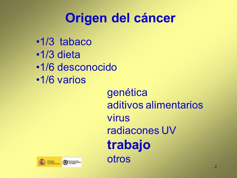 Origen del cáncer 1/3 tabaco 1/3 dieta 1/6 desconocido 1/6 varios