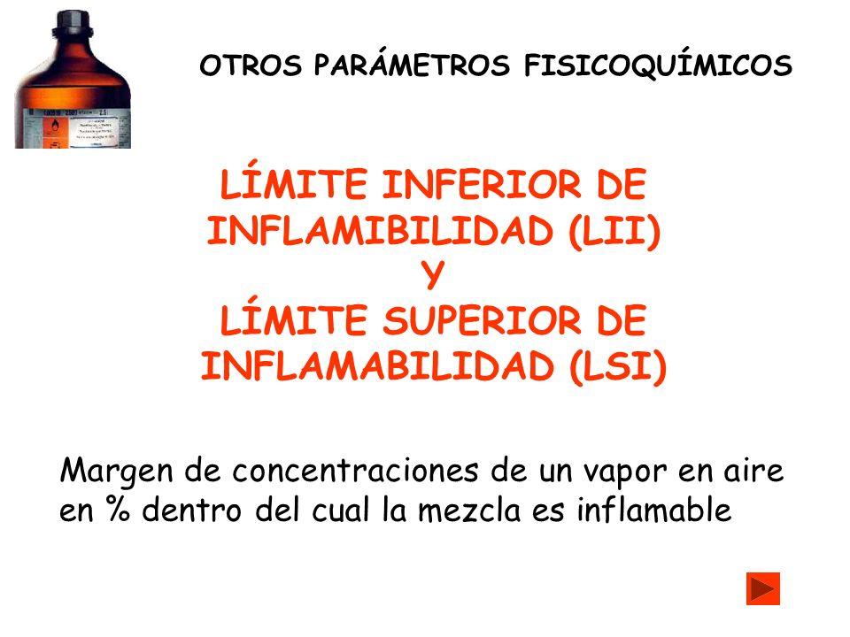 LÍMITE INFERIOR DE INFLAMIBILIDAD (LII) Y