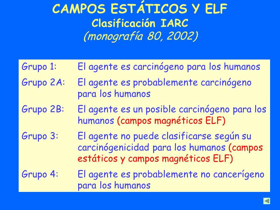 CAMPOS ESTÁTICOS Y ELF Clasificación IARC (monografía 80, 2002)