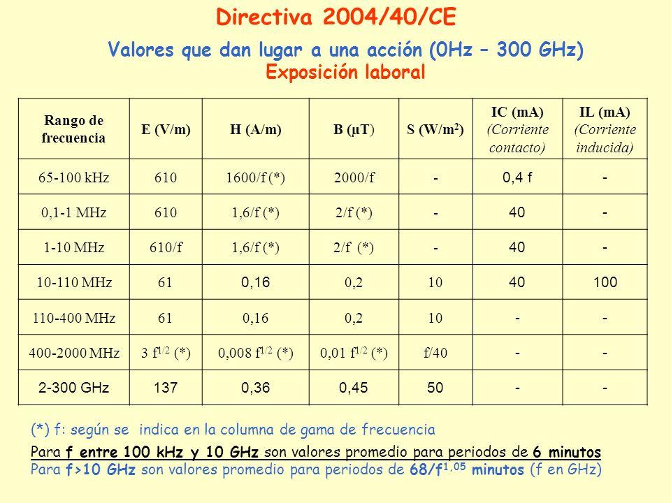 Valores que dan lugar a una acción (0Hz – 300 GHz) Exposición laboral