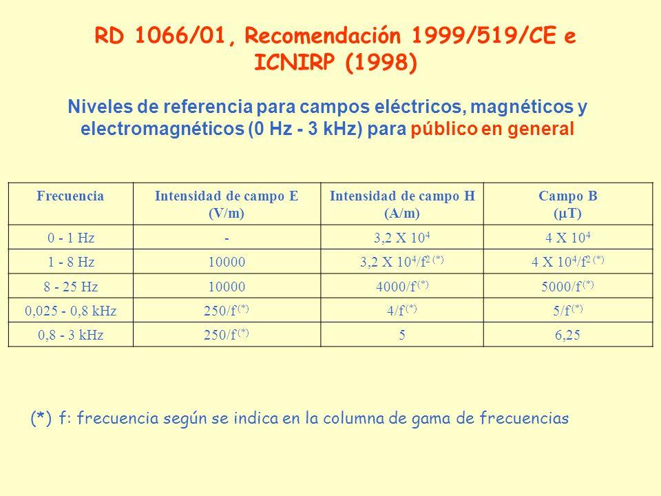RD 1066/01, Recomendación 1999/519/CE e ICNIRP (1998)
