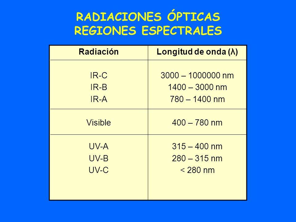 RADIACIONES ÓPTICAS REGIONES ESPECTRALES