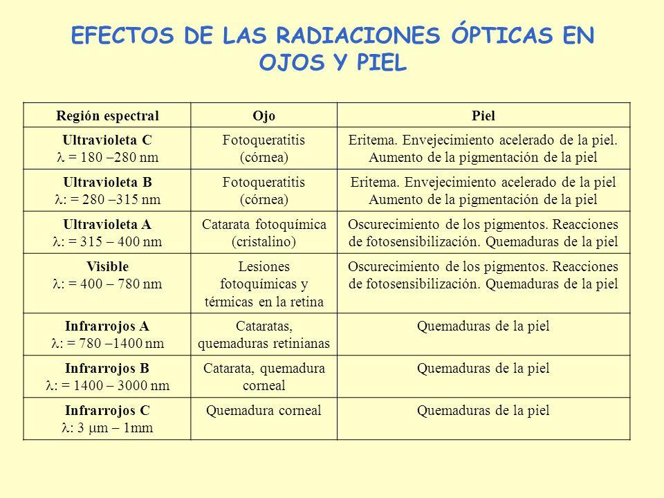 EFECTOS DE LAS RADIACIONES ÓPTICAS EN OJOS Y PIEL