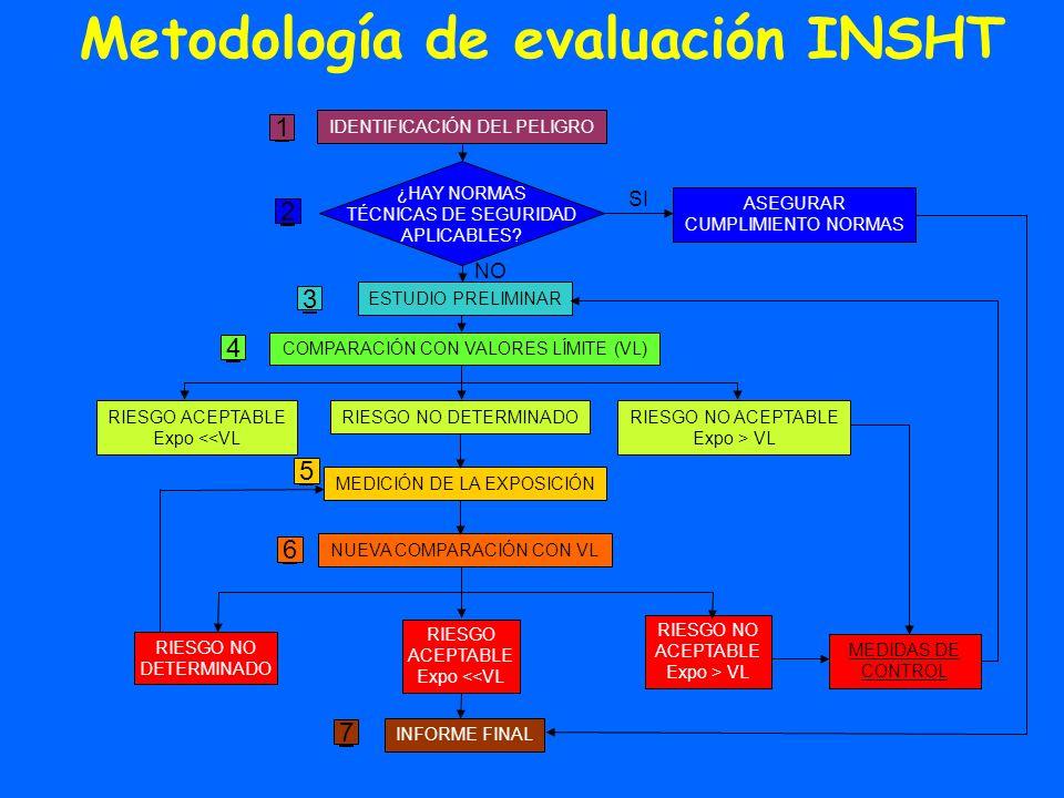 Metodología de evaluación INSHT