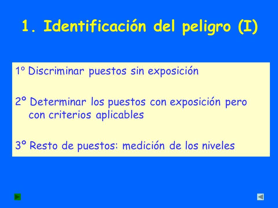 1. Identificación del peligro (I)