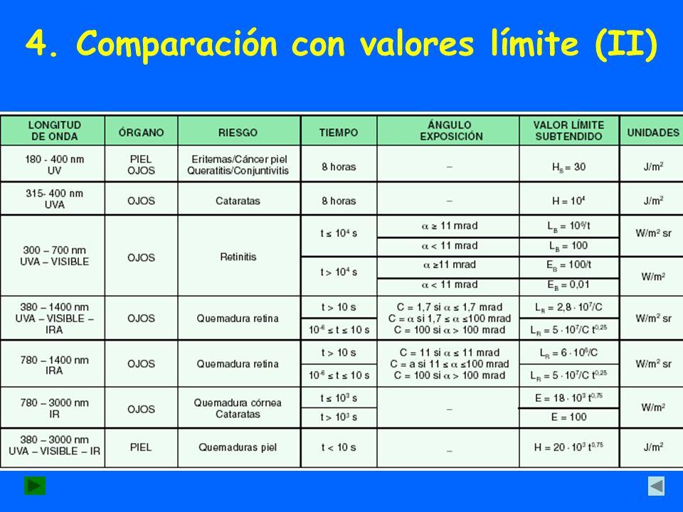 4. Comparación con valores límite (II)