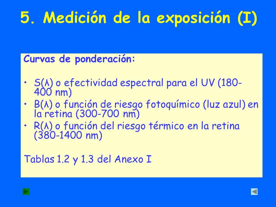 5. Medición de la exposición (I)