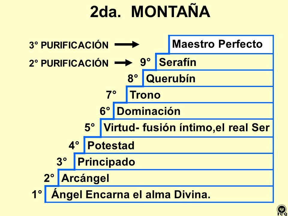 Virtud- fusión íntimo,el real Ser 4° Potestad 3° Principado 2°