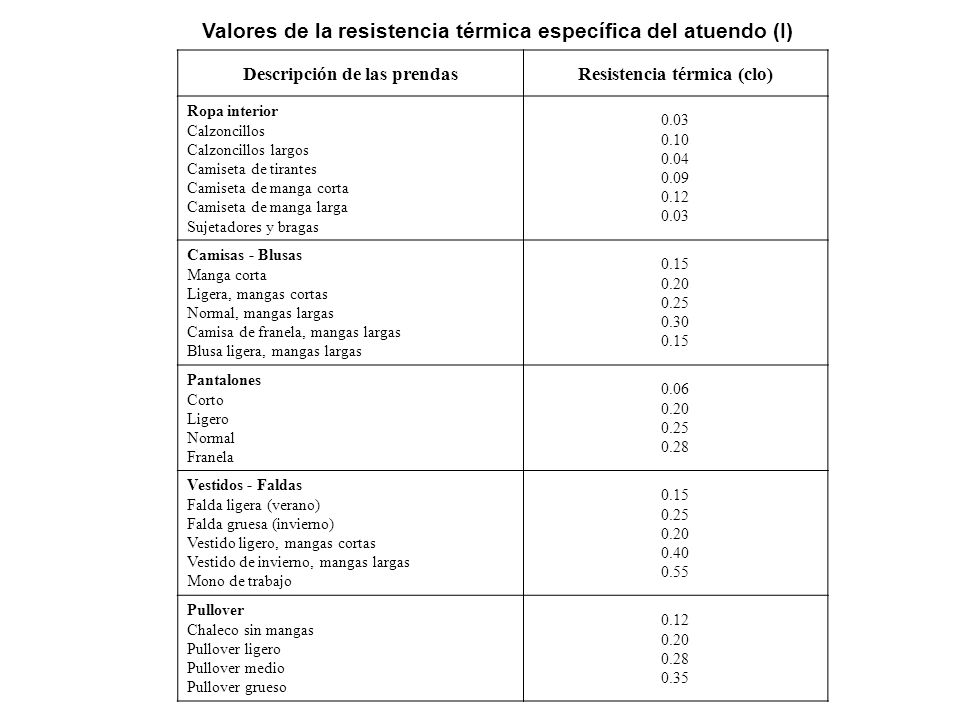 Descripción de las prendas Resistencia térmica (clo)