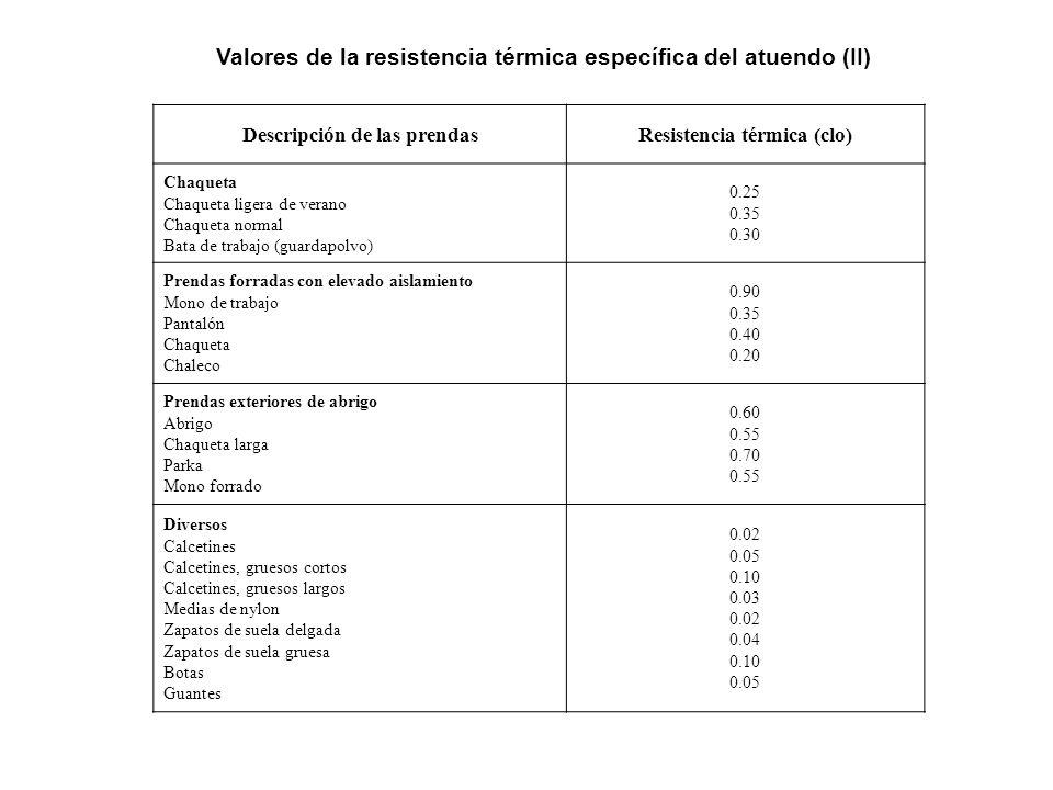 Valores de la resistencia térmica específica del atuendo (II)