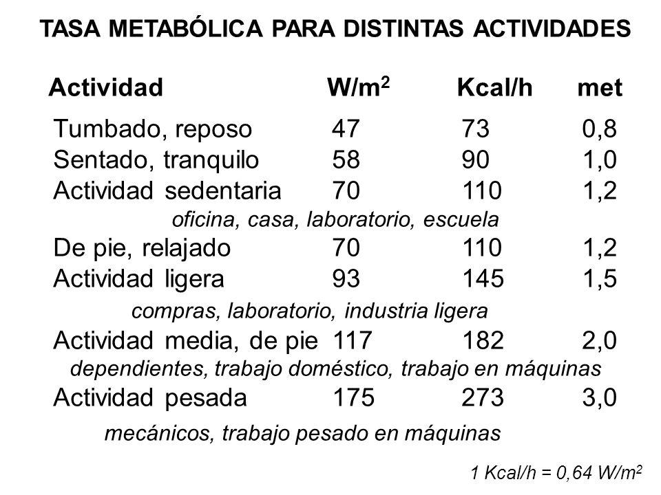 TASA METABÓLICA PARA DISTINTAS ACTIVIDADES Actividad W/m2 Kcal/h met