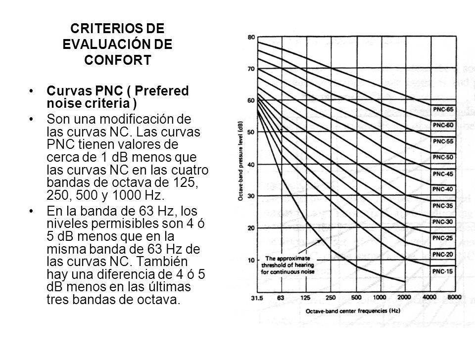 CRITERIOS DE EVALUACIÓN DE CONFORT