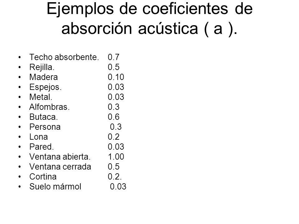 Ejemplos de coeficientes de absorción acústica ( a ).