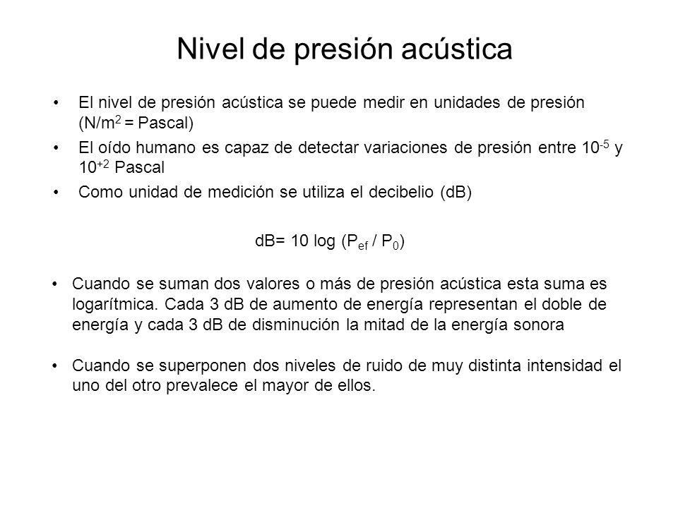Nivel de presión acústica