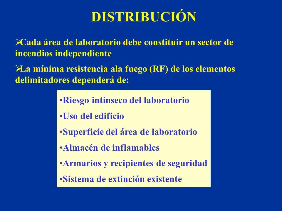 DISTRIBUCIÓN Cada área de laboratorio debe constituir un sector de incendios independiente.