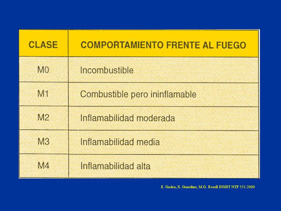 E. Gadea, X. Guardino, M.G. Rosell INSHT NTP 551.2000
