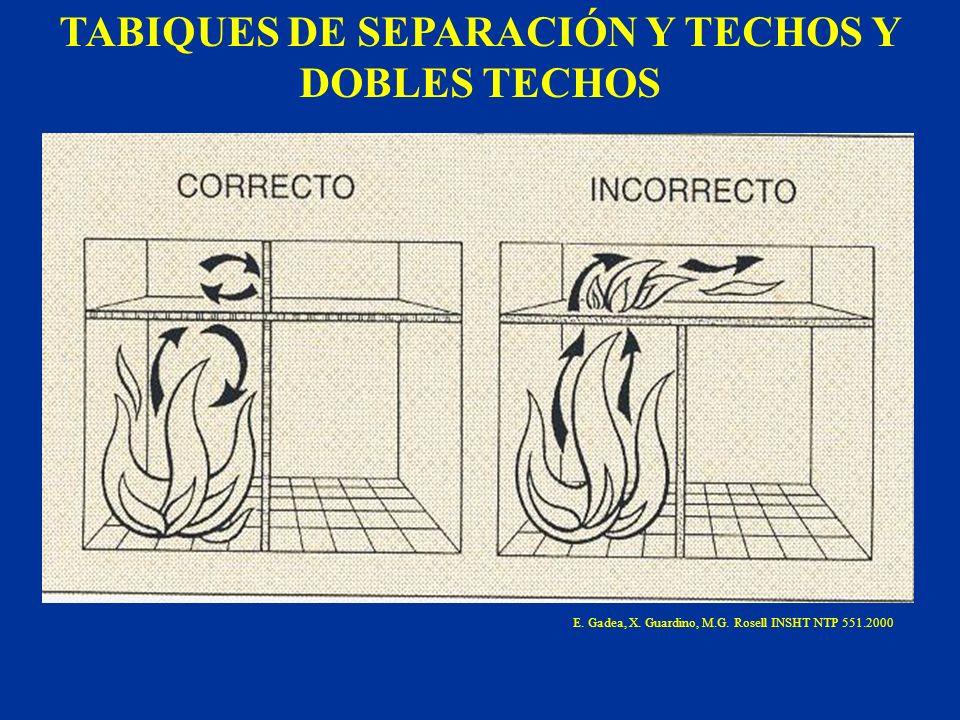 TABIQUES DE SEPARACIÓN Y TECHOS Y DOBLES TECHOS