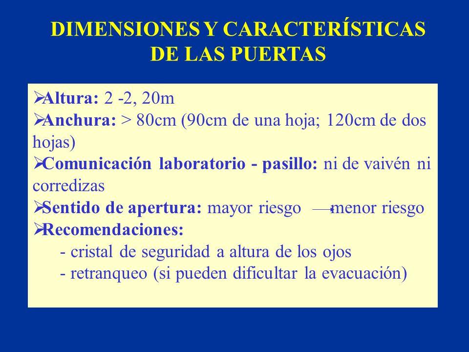 DIMENSIONES Y CARACTERÍSTICAS DE LAS PUERTAS
