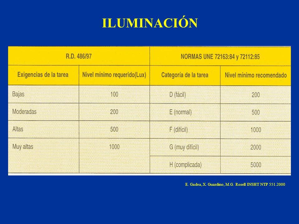 ILUMINACIÓN E. Gadea, X. Guardino, M.G. Rosell INSHT NTP 551.2000