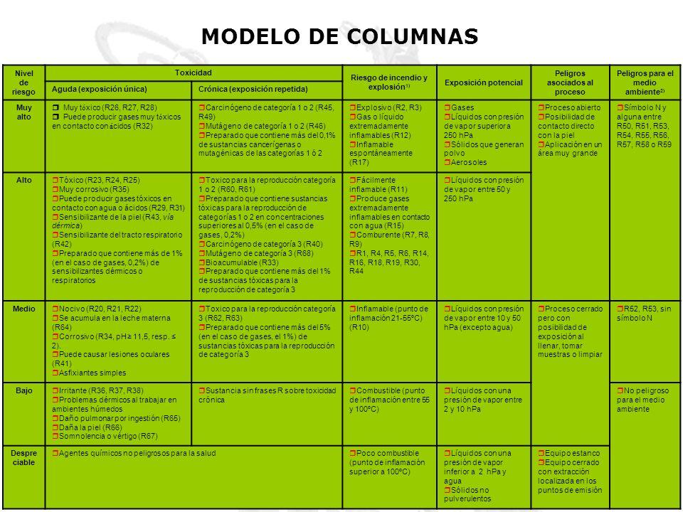 MODELO DE COLUMNAS Nivel de riesgo Toxicidad