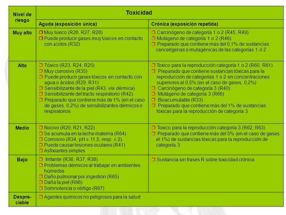 Toxicidad Nivel de riesgo Aguda (exposición única)