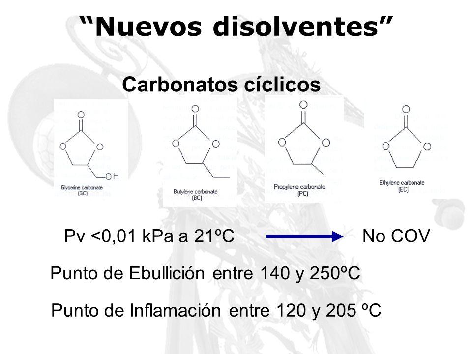Nuevos disolventes Carbonatos cíclicos Pv <0,01 kPa a 21ºC No COV