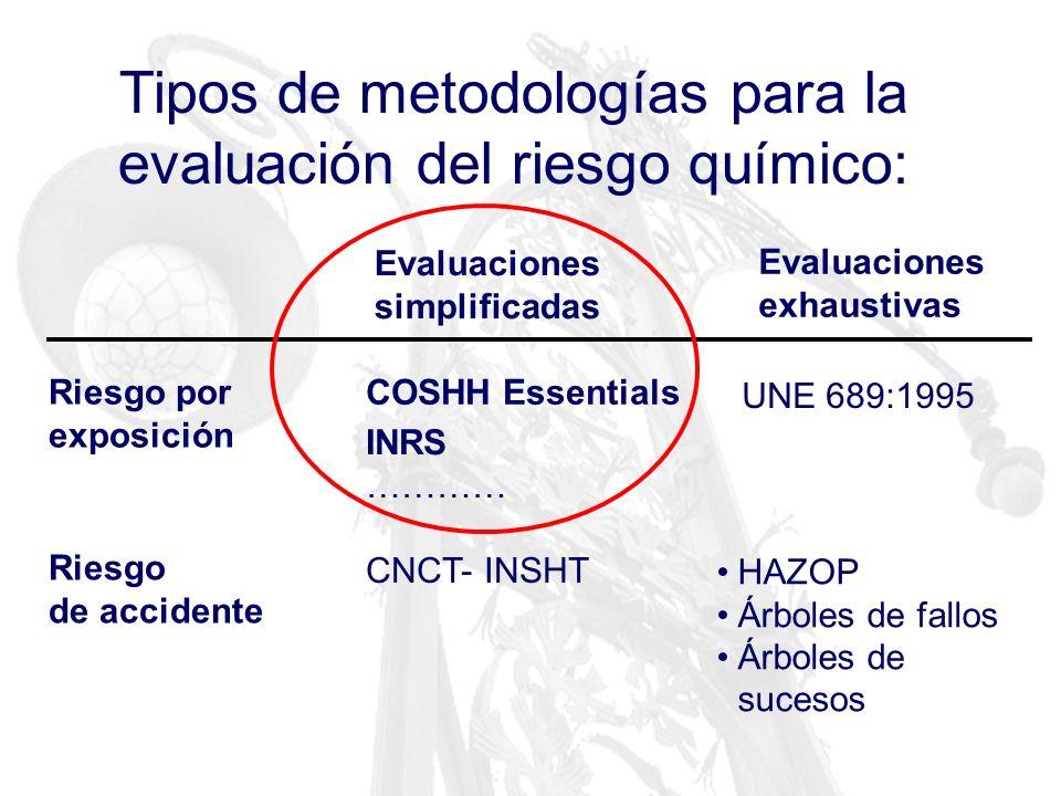 Tipos de metodologías para la evaluación del riesgo químico: