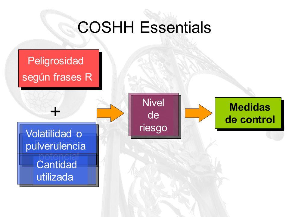 + COSHH Essentials Peligrosidad según frases R Nivel de riesgo