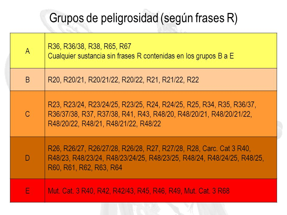 Grupos de peligrosidad (según frases R)