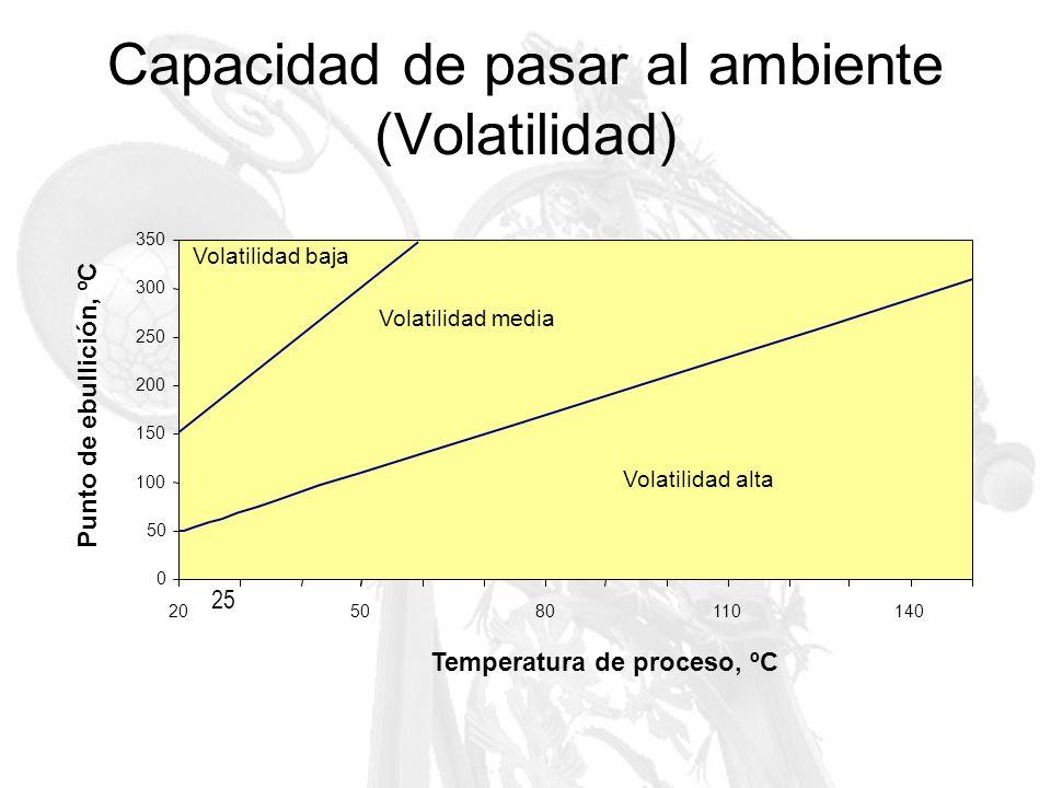 Capacidad de pasar al ambiente (Volatilidad)