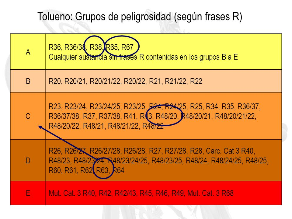 Tolueno: Grupos de peligrosidad (según frases R)