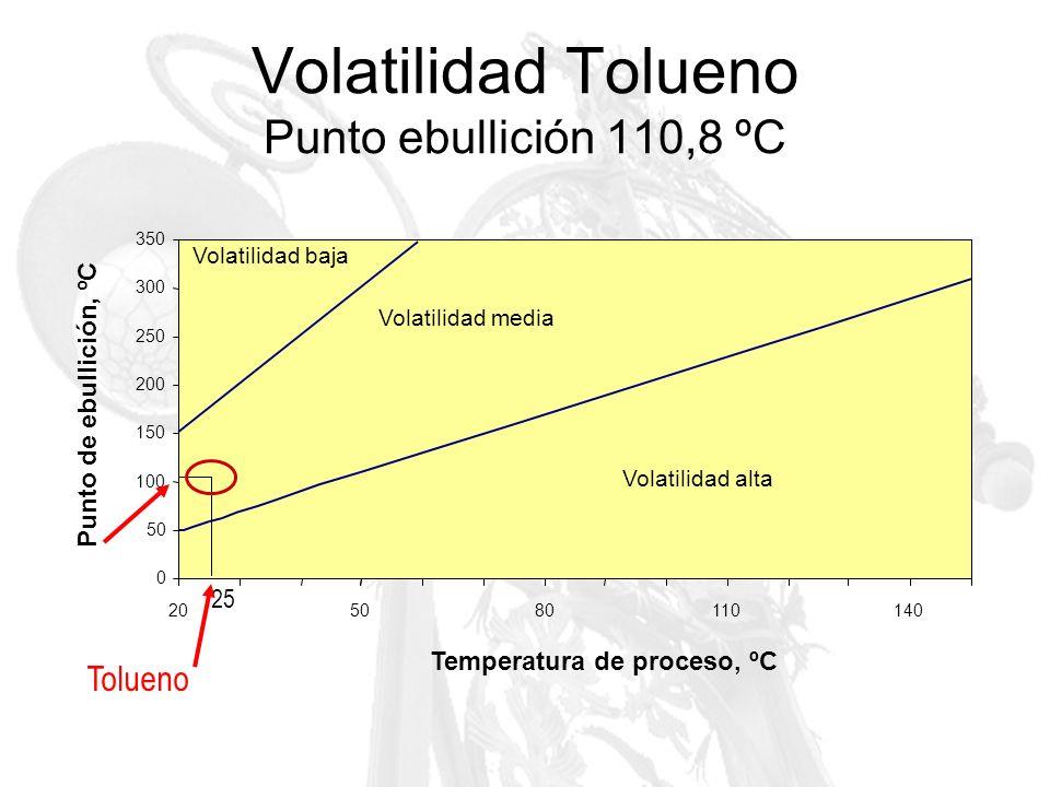 Volatilidad Tolueno Punto ebullición 110,8 ºC