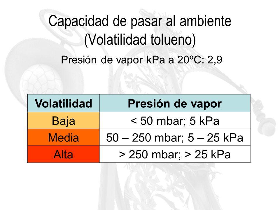 Capacidad de pasar al ambiente (Volatilidad tolueno) Presión de vapor kPa a 20ºC: 2,9