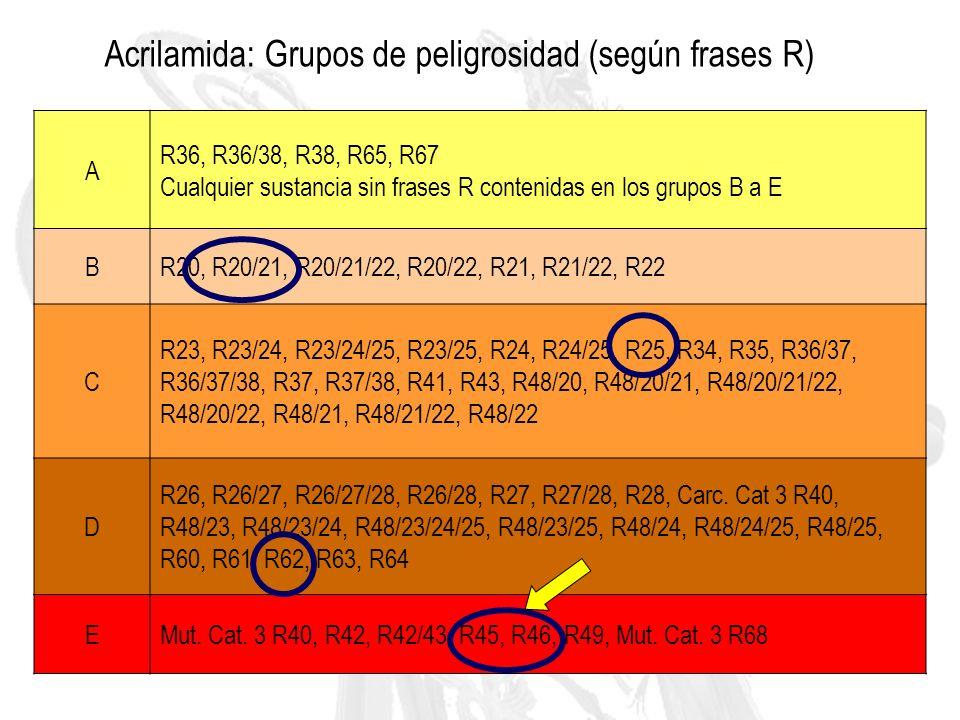 Acrilamida: Grupos de peligrosidad (según frases R)