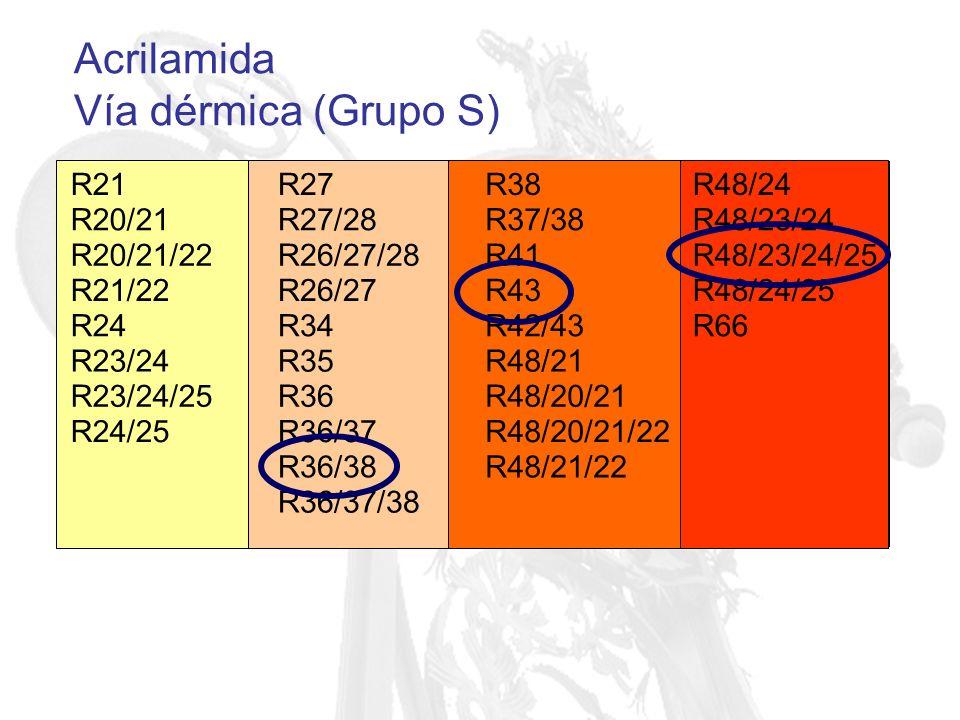 Acrilamida Vía dérmica (Grupo S) R21 R27 R38 R48/24 R20/21 R27/28