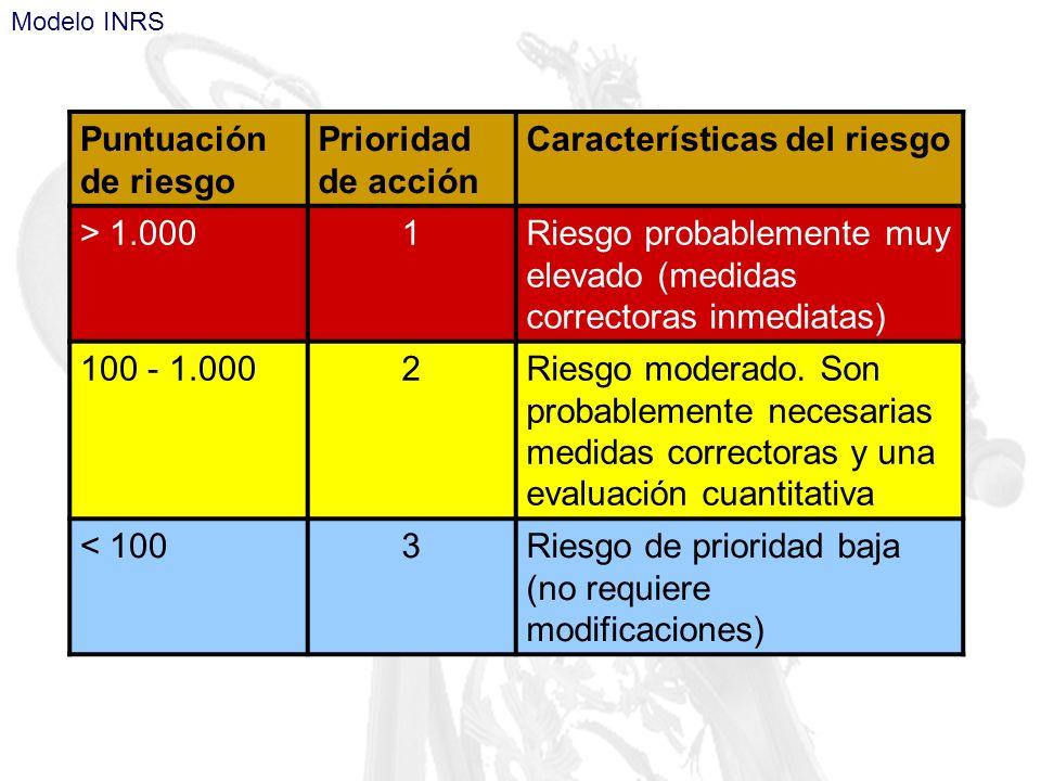 Características del riesgo > 1.000 1