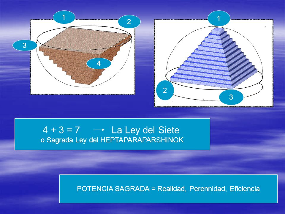 1 1. 2. 3. 4. 2. 3. 4 + 3 = 7 La Ley del Siete. o Sagrada Ley del HEPTAPARAPARSHINOK.