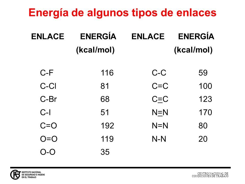 Energía de algunos tipos de enlaces ENLACE ENERGÍA ENLACE ENERGÍA