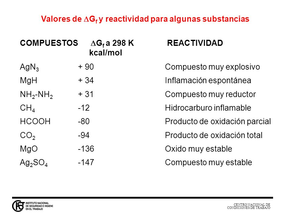 Valores de DGf y reactividad para algunas substancias