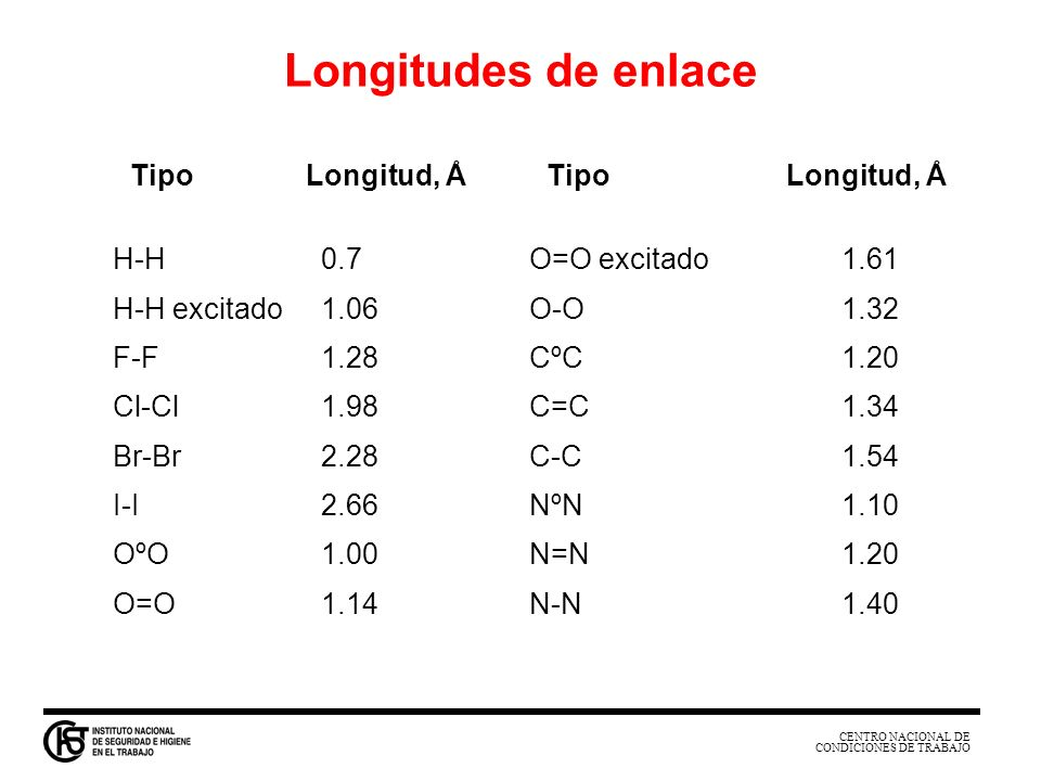 Longitudes de enlace Tipo Longitud, Å Tipo Longitud, Å