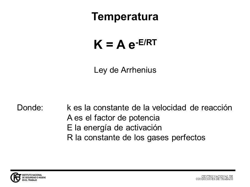 K = A e-E/RT Temperatura Ley de Arrhenius
