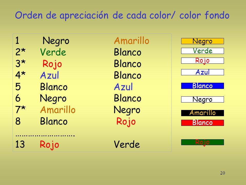 Orden de apreciación de cada color/ color fondo
