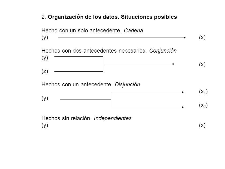 2. Organización de los datos. Situaciones posibles