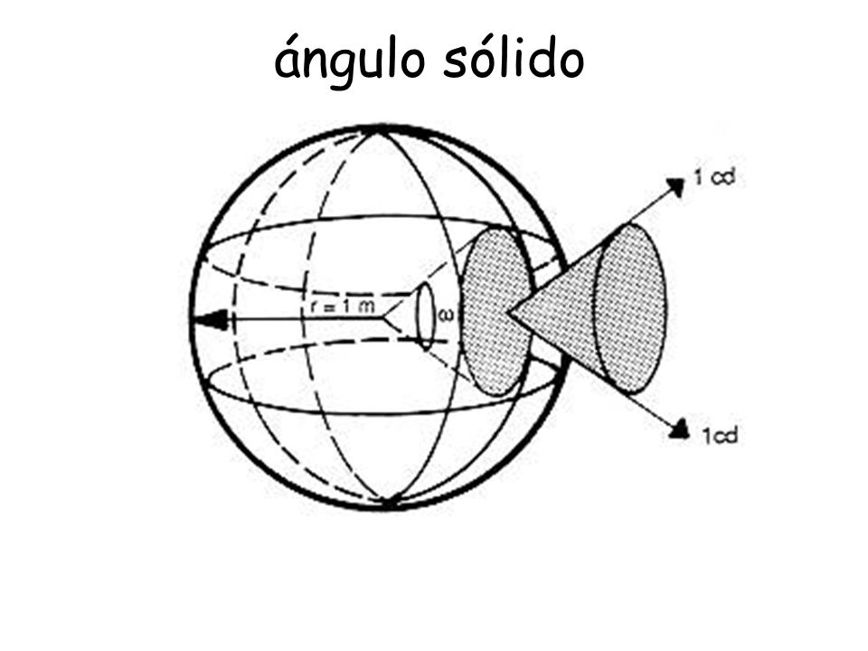 ángulo sólido