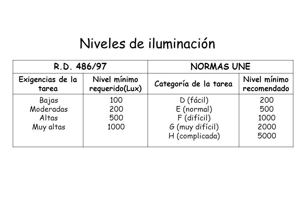 Nivel mínimo requerido(Lux) Nivel mínimo recomendado