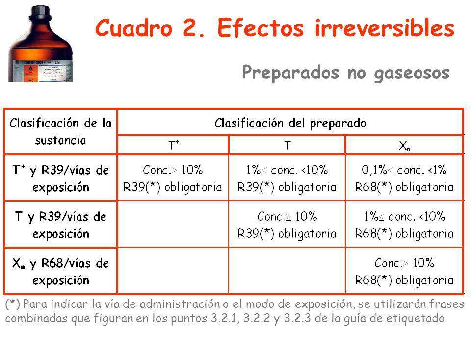 Cuadro 2. Efectos irreversibles