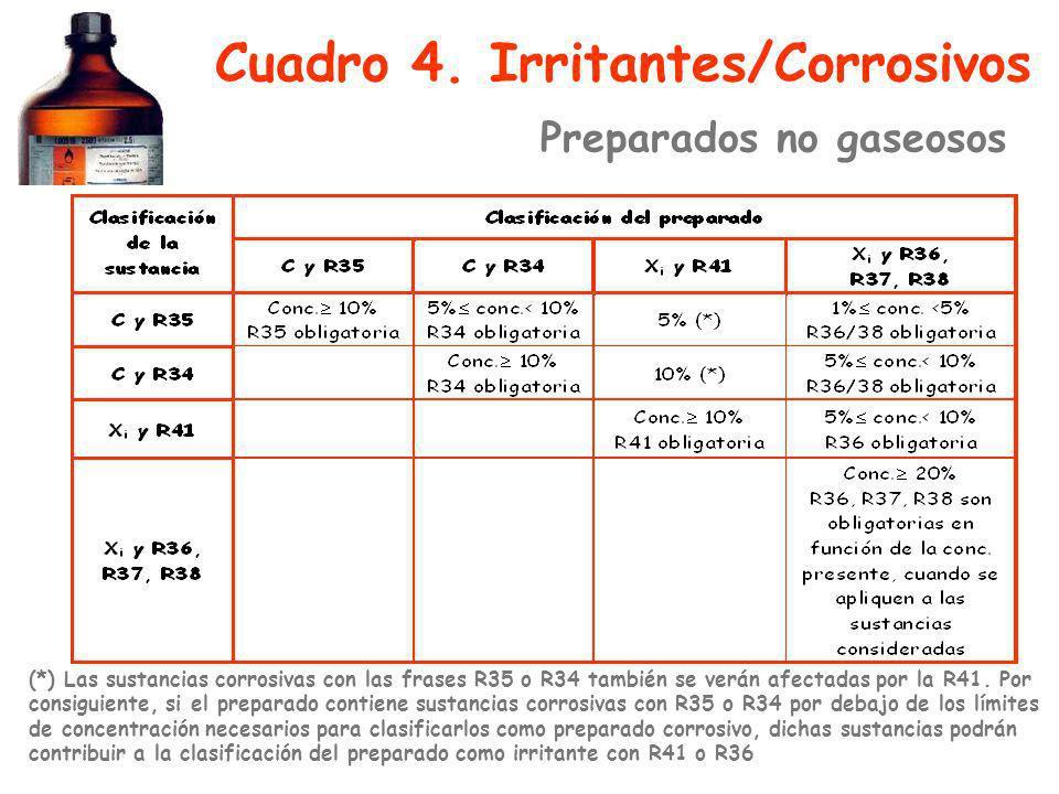 Cuadro 4. Irritantes/Corrosivos